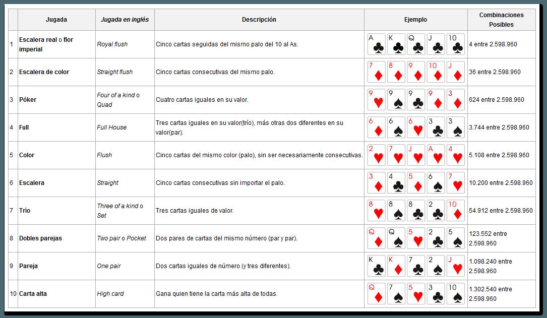 Juegos online cartas poker