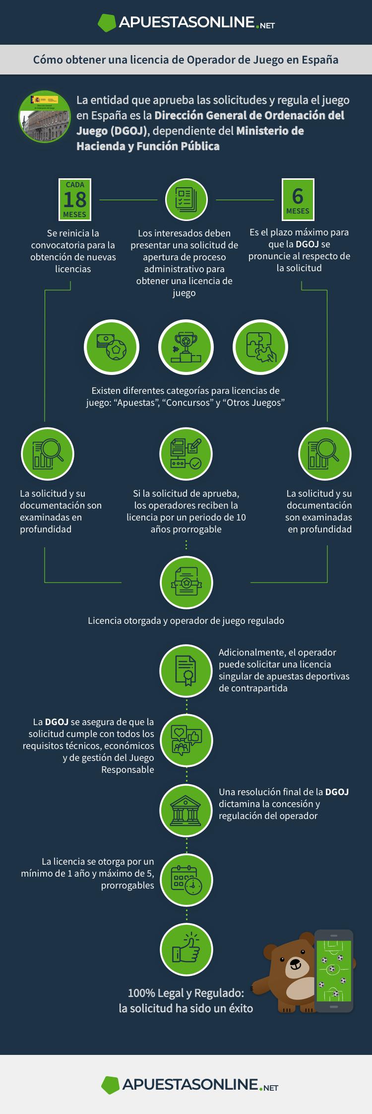 infografía_licencias-casas-apuestas-deportivas