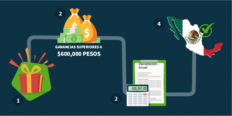 Si obtienes ganancias superiores a $600,000 pesos en las mejores casas de apuestas deberás incluirlas en tu declaración anual