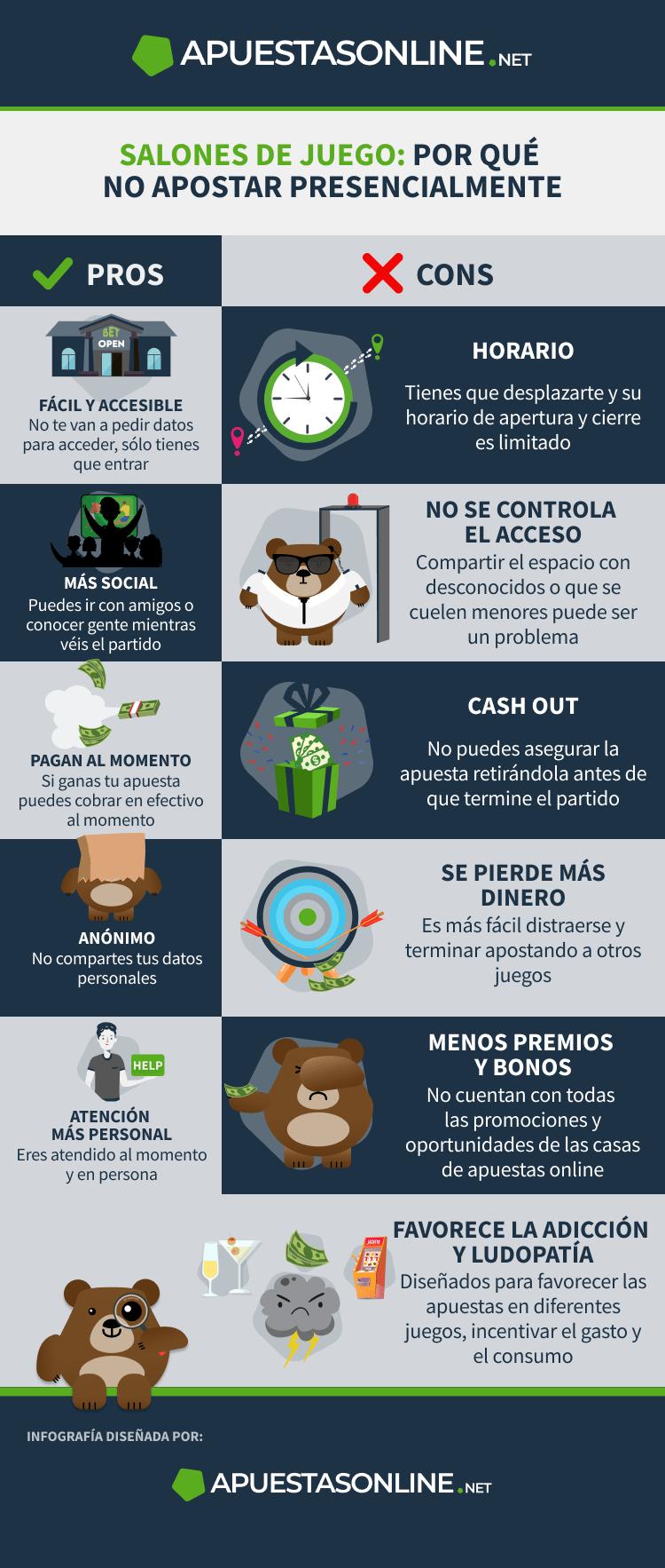 Infografía de ApuestasOnline.net sobre por qué no apostar en salones de juego