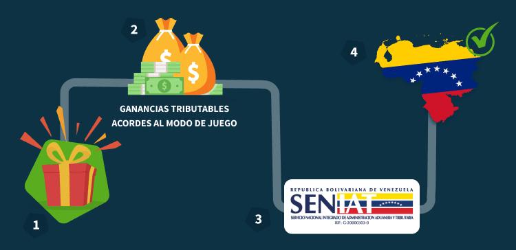 impuestos por las apuestas online en Venezuela Infografía