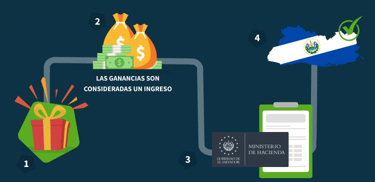 Los impuestos de las apuestas en El Salvador infografía
